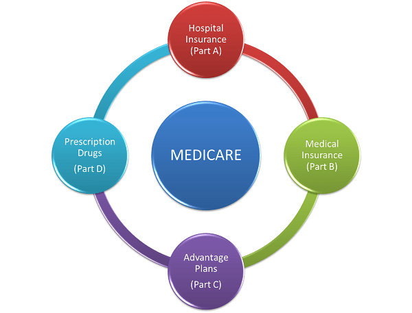 What is Medicare  Get Help Understanding Medicare for