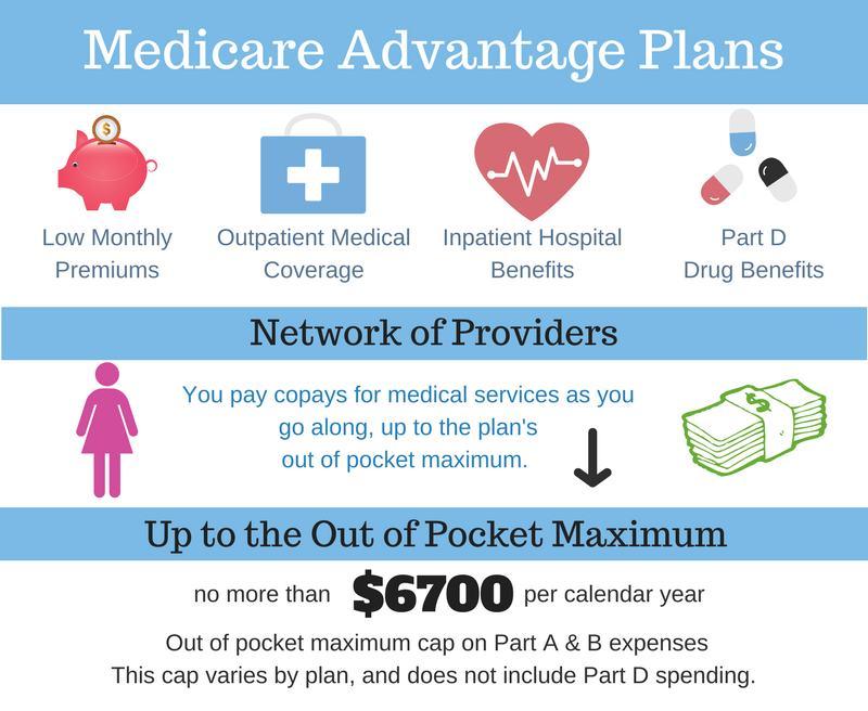 Medigap Plans Comparison Chart