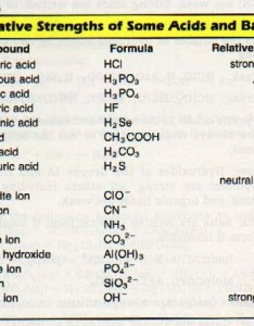 Such  base is called weak acetic acid ionizes only slightly in water solution it or one which also ch rh boomeria