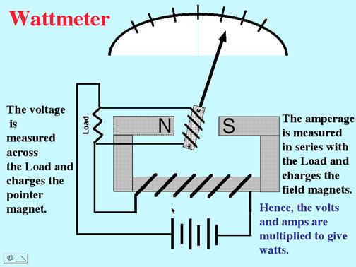 three phase electric meter wiring diagram 1988 toyota pickup headlight meters, generators, motors