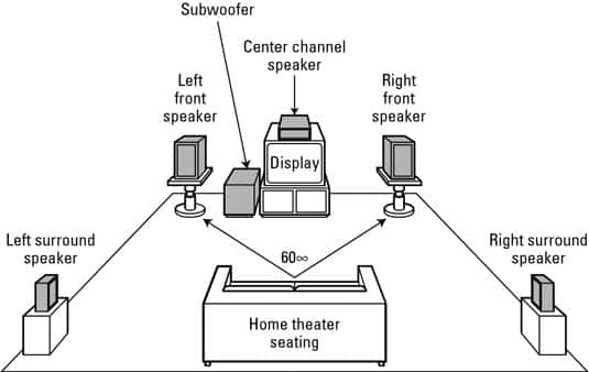 Surround Sound Channels Explained Quickly: 2.0, 2.1, 5.1