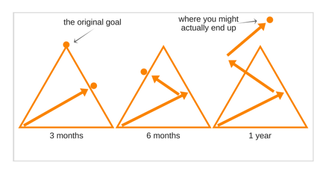 Goal Setting Real Estate
