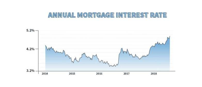 monthly interest rates real estate data
