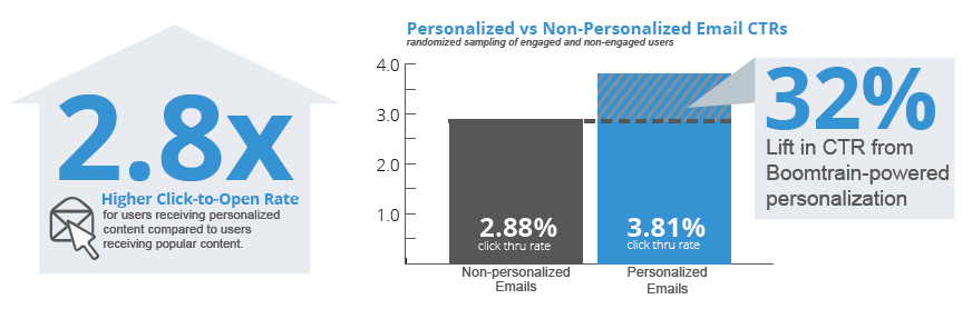 32% Lift in CTR via Boomtrain-Powered Personalized Emails