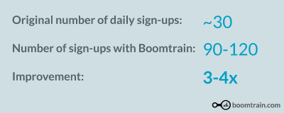 Game Rant increased subscribers 3-4x using Boomtrain's advanced Lightbox popups
