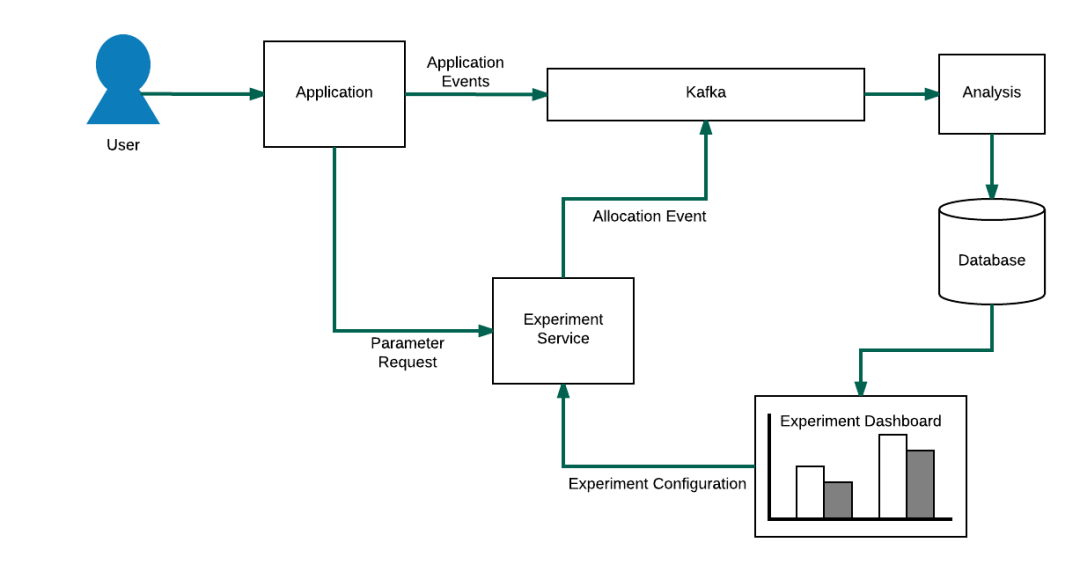 Experimentation System