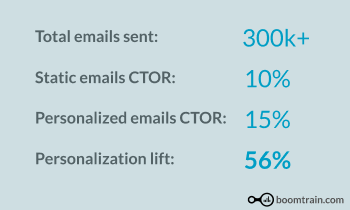 Improvement in engagement achieved by ENDURO using Boomtrain AI based Email personalization