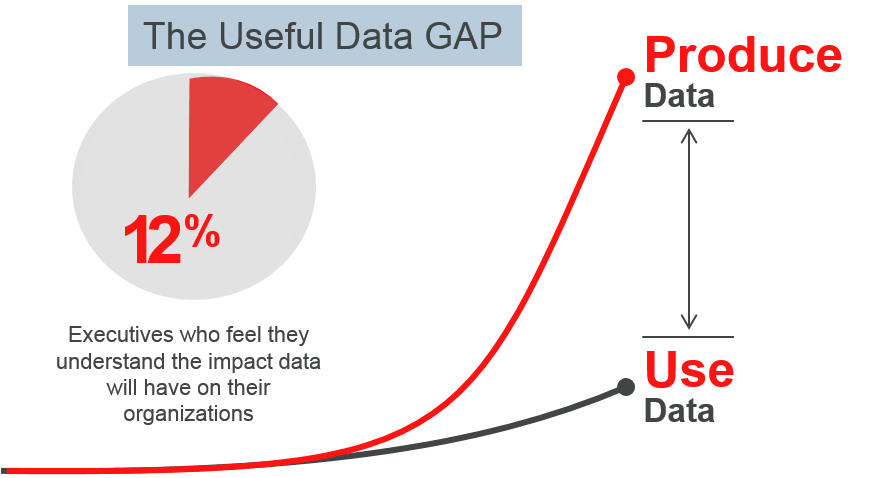 customer retention marketing data gap