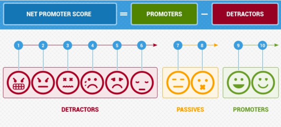 measuring customer satisfaction with net promoter score