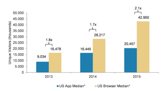 mobile-app-vs-browser