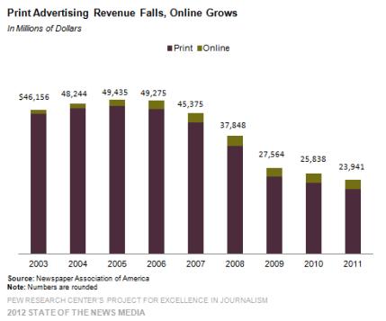 1-newspaper-print-advertising-revenue-falls-online-grows