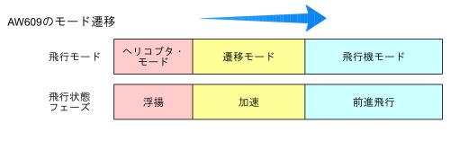図2.AW609の飛行モード遷移
