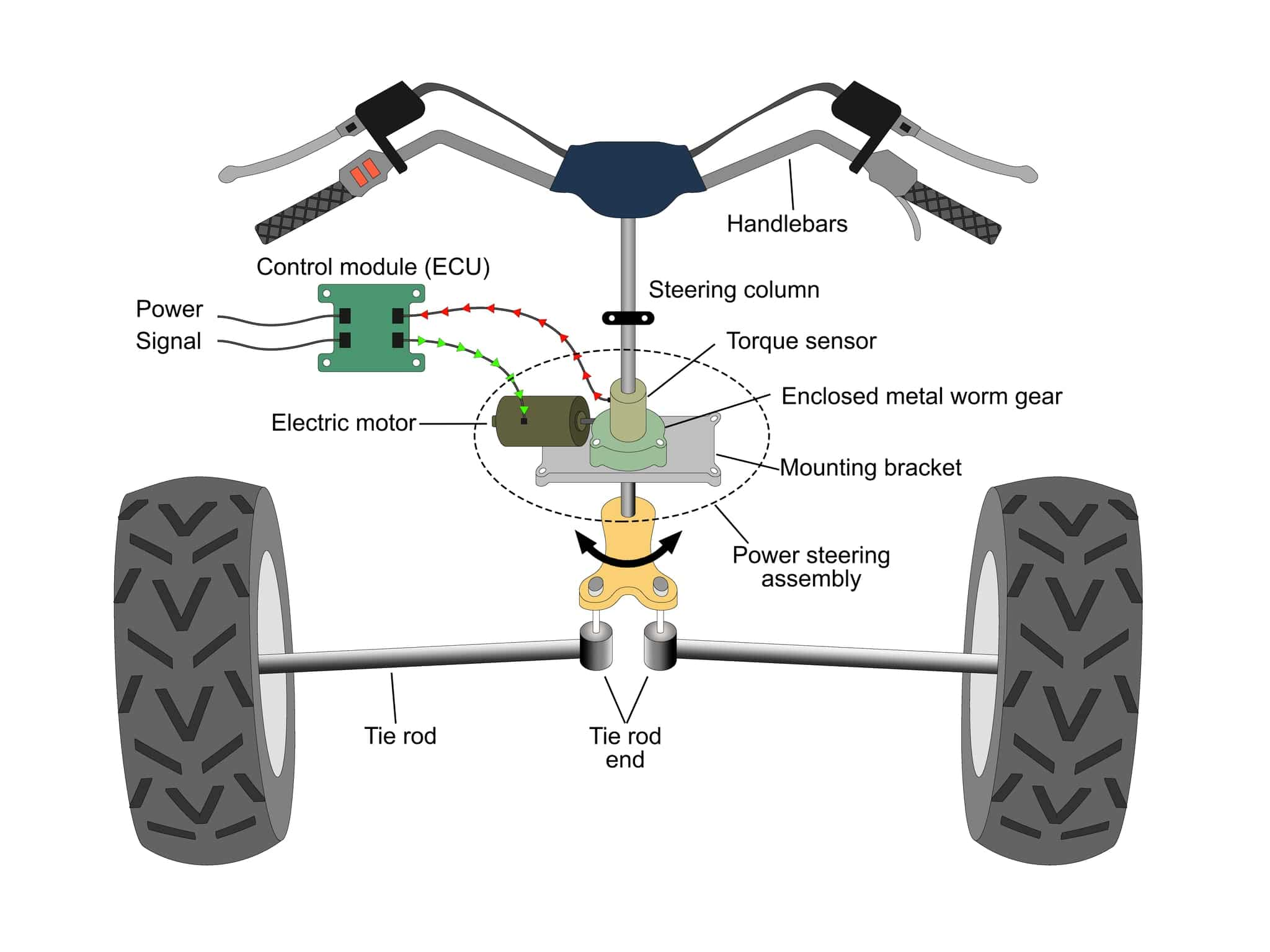 How Does ATV Power Steering Work?