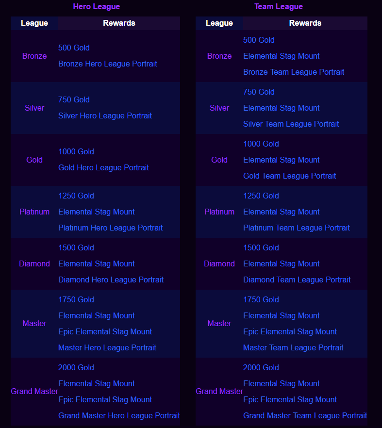 hots season 3 rewards