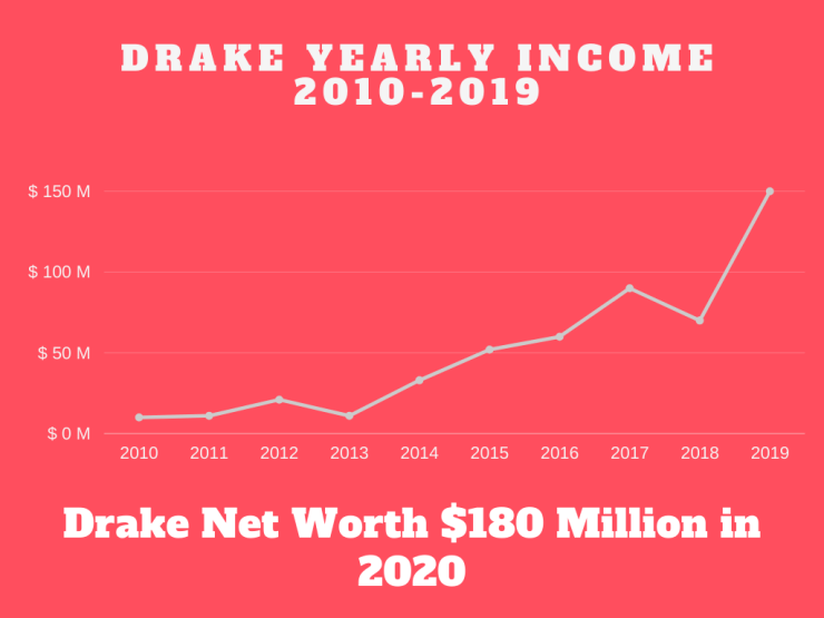 DRAKE Yearly income 2010-2019