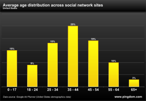 average age distribution across social network sites
