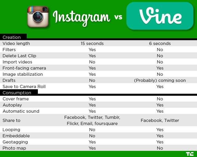 Instagram Video vs. Vine Video