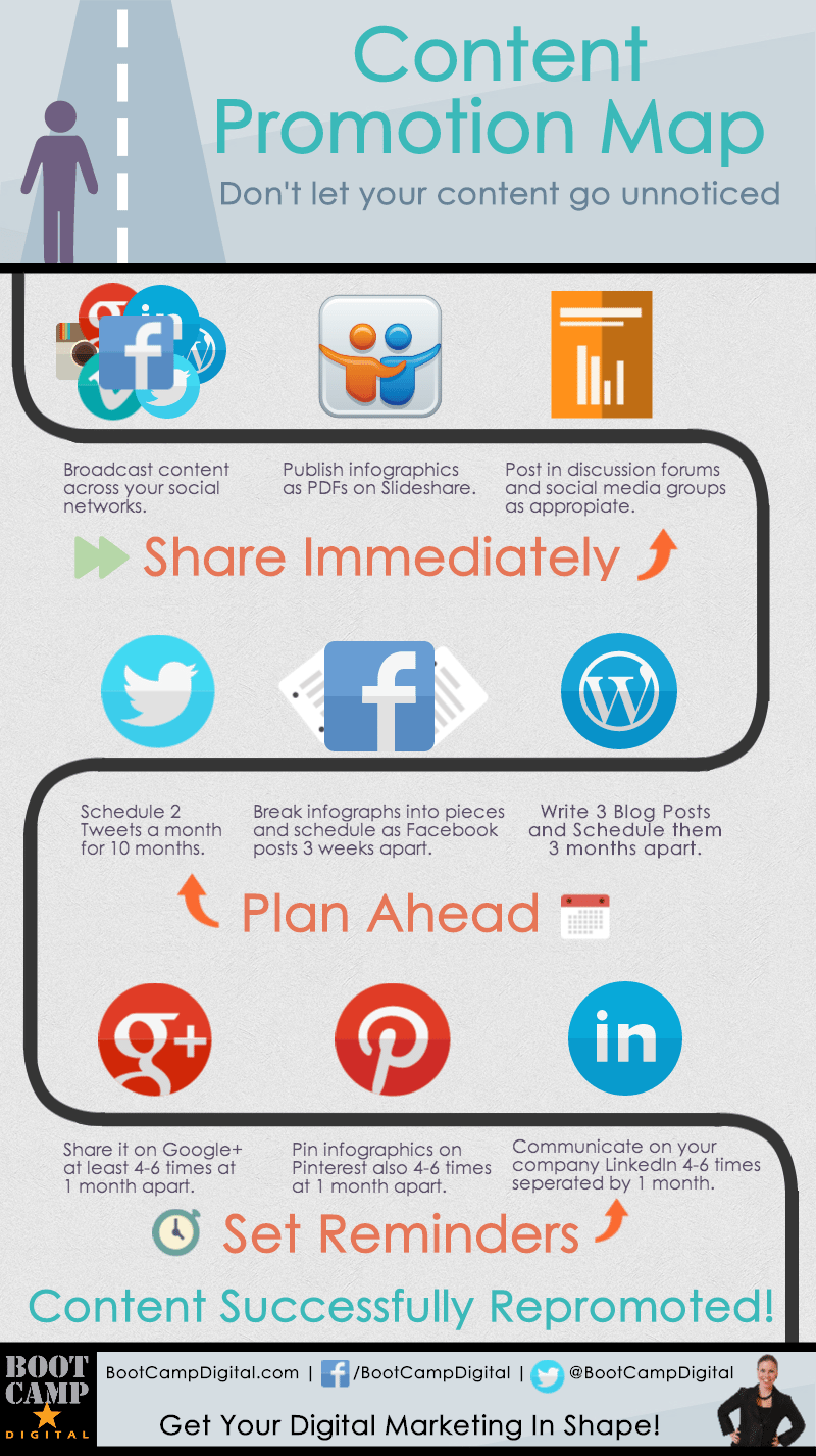 Content Repromotion Infographic