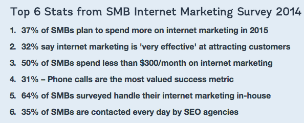 Findings from 2015 internet marketing study from small and medium businesses