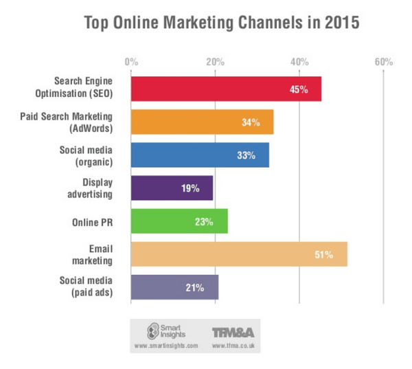Top marketing channels chart for 2015 (Statistics)