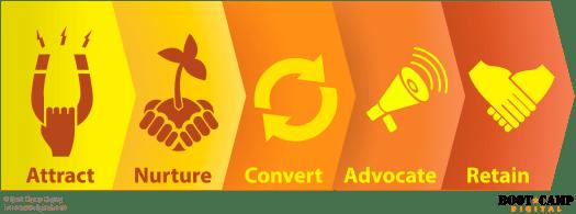 Marketing Strategy - Awareness, Nurture, Covert, Retain, Advocate