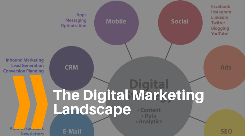 The digital marketing landscape and ecosystem