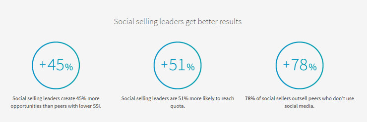 social selling leaders get better results