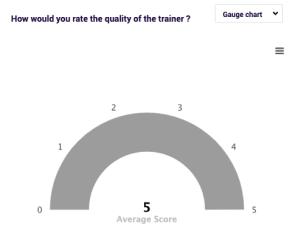 Virtual Trainer Feedback Score