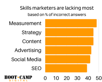 Skills marketers are lacking most