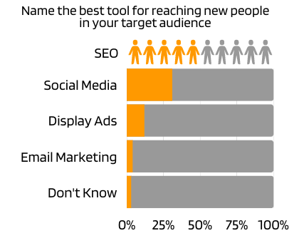 name the best tool for reaching your target audience