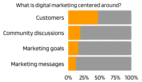 What is digital marketing centered around?