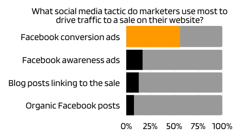 What social media tactic do marketers use most to drive traffic to a sale on their website?