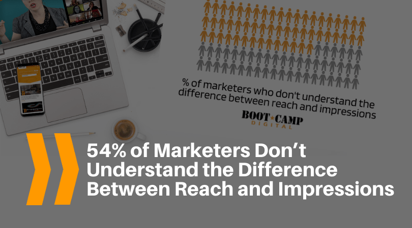 54% of Marketers Don't Understand the Difference Between Reach and Impressions