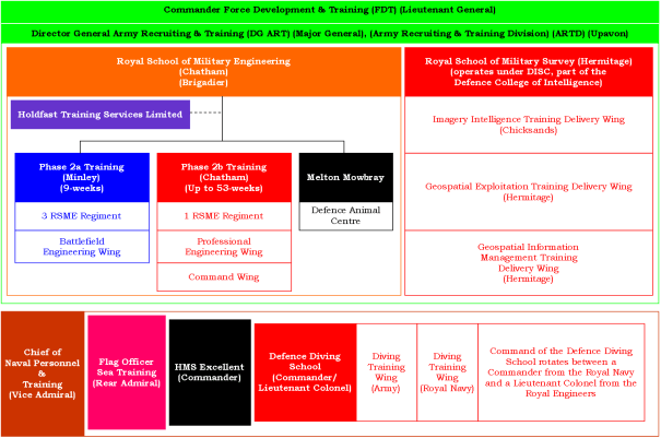 Figure 1: Royal Engineers Training Landscape