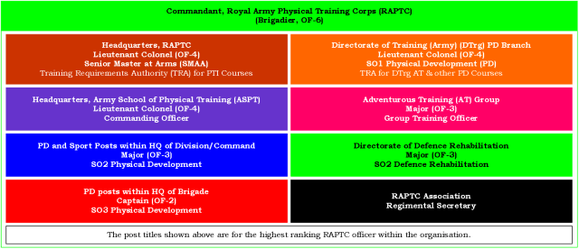 00,10,12a - Figure 1, Org of RAPTC