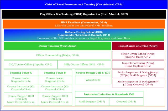 21,17a - Figure 1, DDS Org