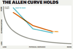 Allen Curve
