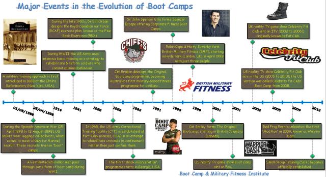 Boot Camp Timeline