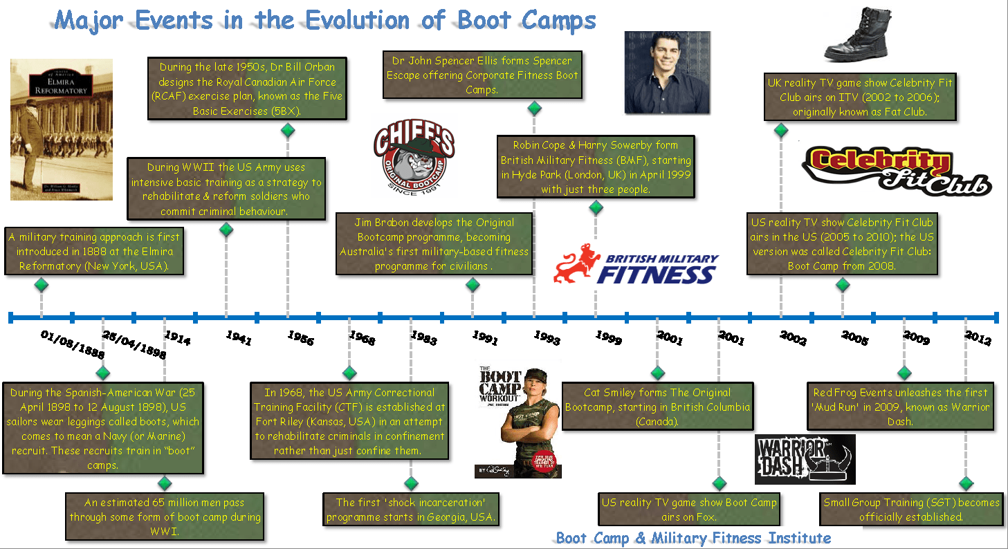 History of Boot Camps – Boot Camp & Military Fitness Institute