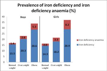 Prevalence of Iron Deficiency & IDA
