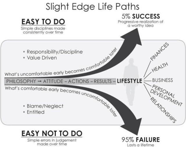 Slight Edge Life Paths