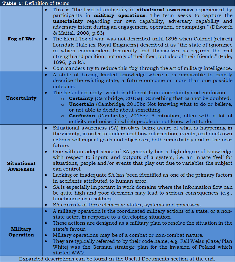 0 - Table 1, Definition of Terms