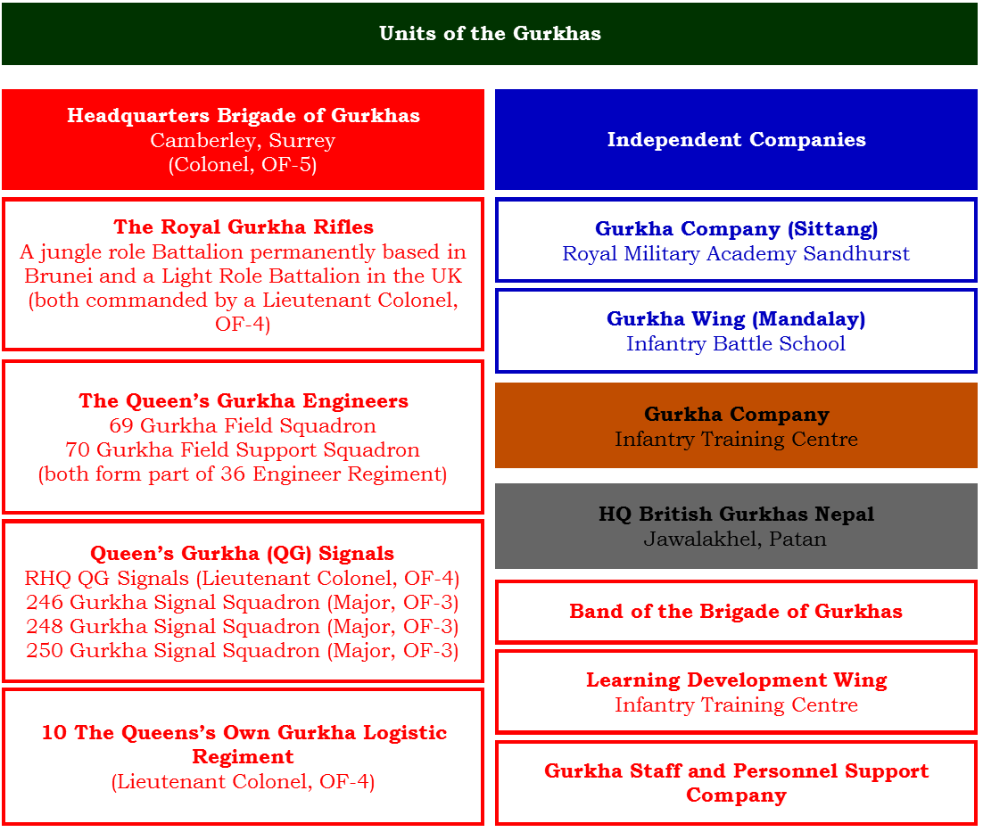 Figure 1: Units of the Gurkhas