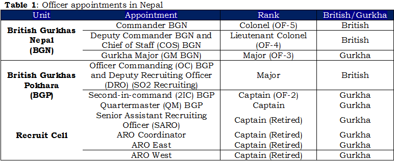 1b - Table 1, Officer appointments in Nepal