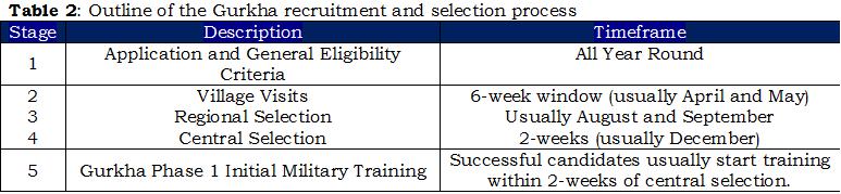 1b - Table 2, Outline of Gurkha recruitment & selection process