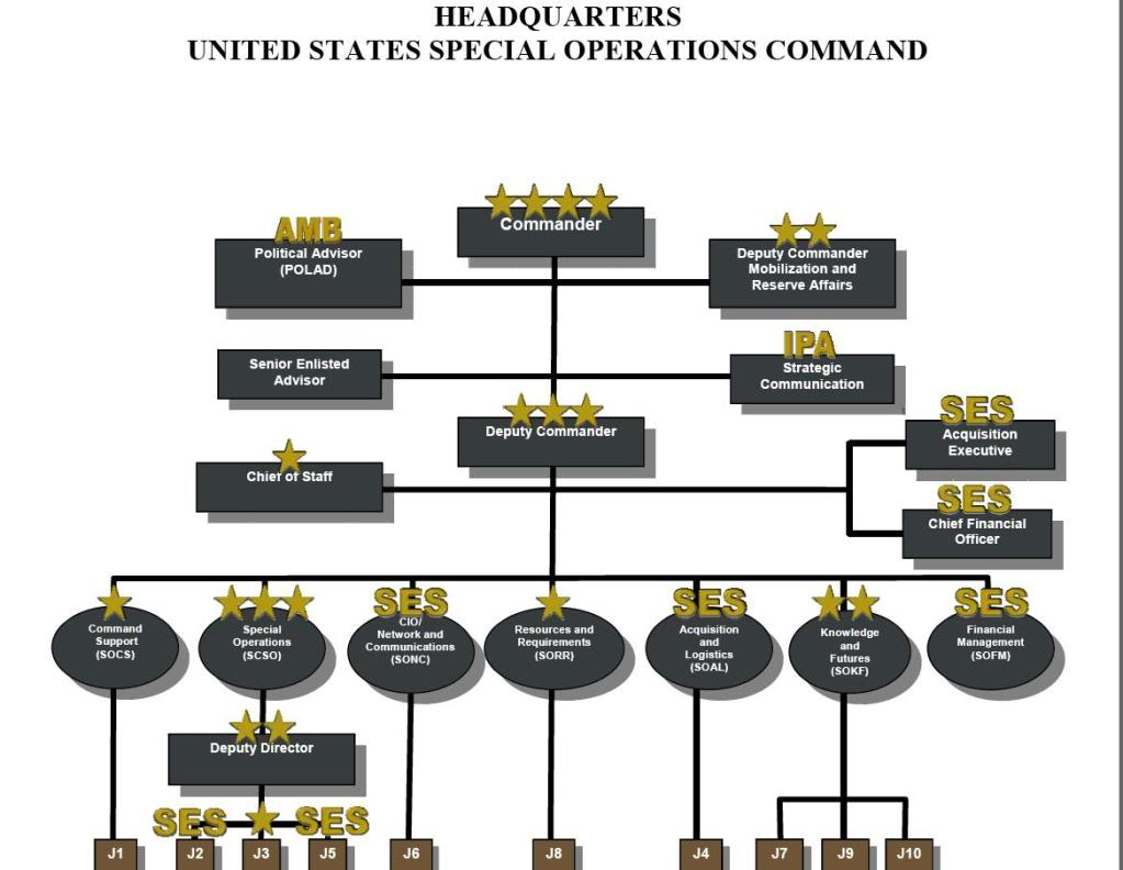USSOCOM: US Special Operations Command – Boot Camp
