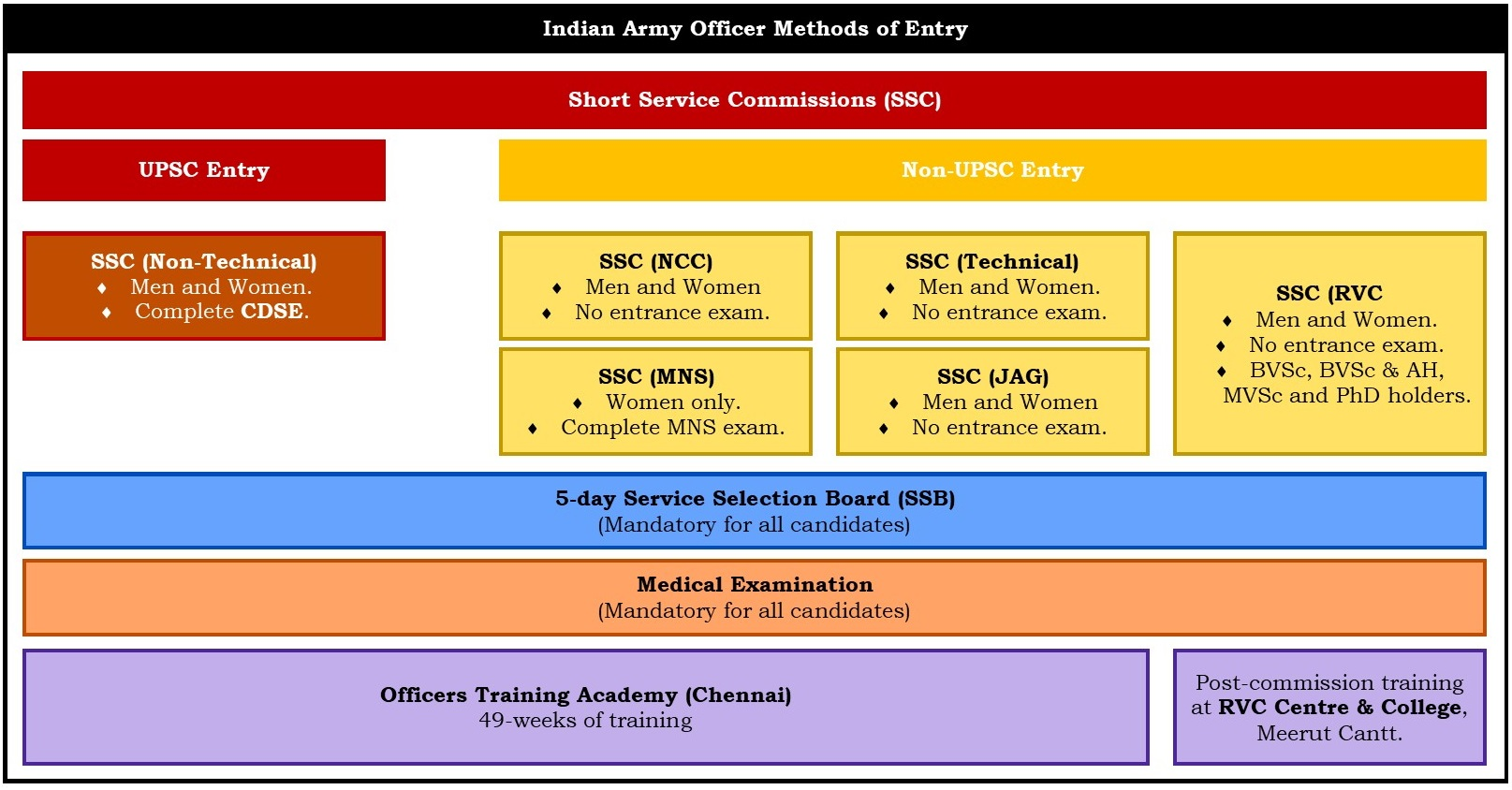 officer selection Not exactly sports training, but i'm starting to train to pass the british army officer  selection board the basic standards are: - 102 in the bleep.