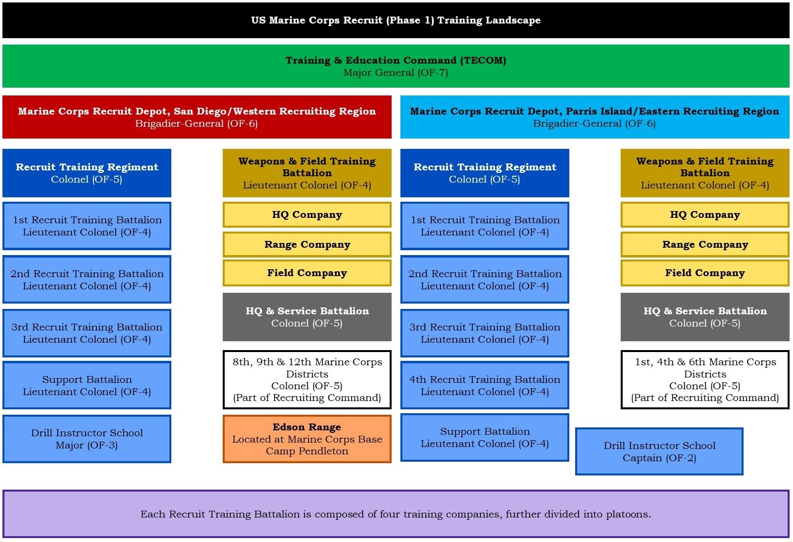 Us Marine Corps Recruit Phase 1 Training Boot Camp Military