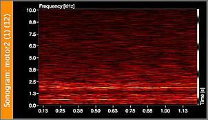 Sonogramm über 2 Sekunden, je heller, desto lauter