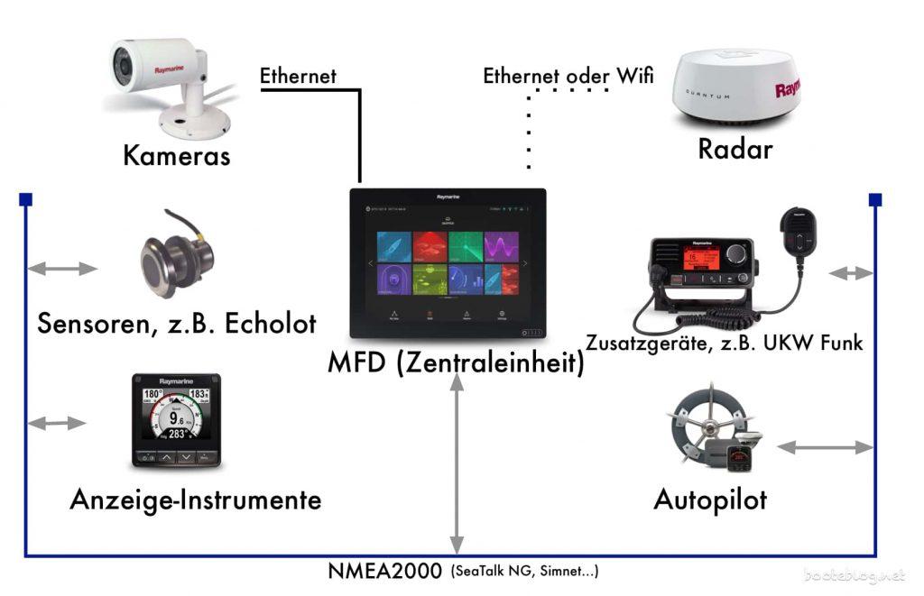Ein möglicher Aufbau eines Systems zur elektronischen Navigation (hier am Beispiel von Raymarine Komponenten).